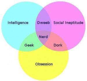 Nerd Dork Geek Venn Diagram 300x280 Geek e nerd: facciamo chiarezza sulle definizioni